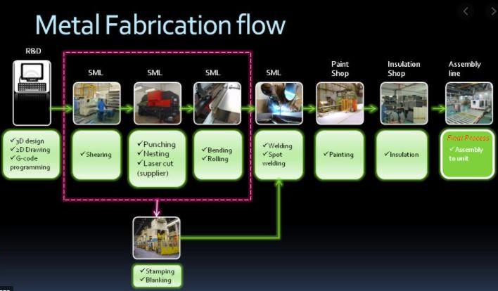 apa itu fabrikasi