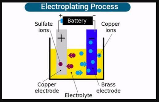 elektroplating adalah