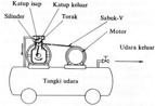 cara kerja kompresor angin