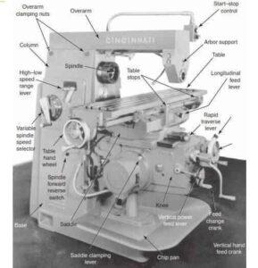 Read more about the article Bagian Bagian Mesin Frais Horizontal atau Vertical