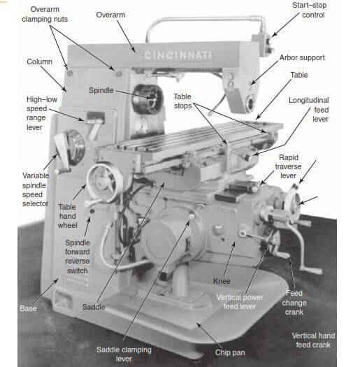 bagian bagian mesin frais